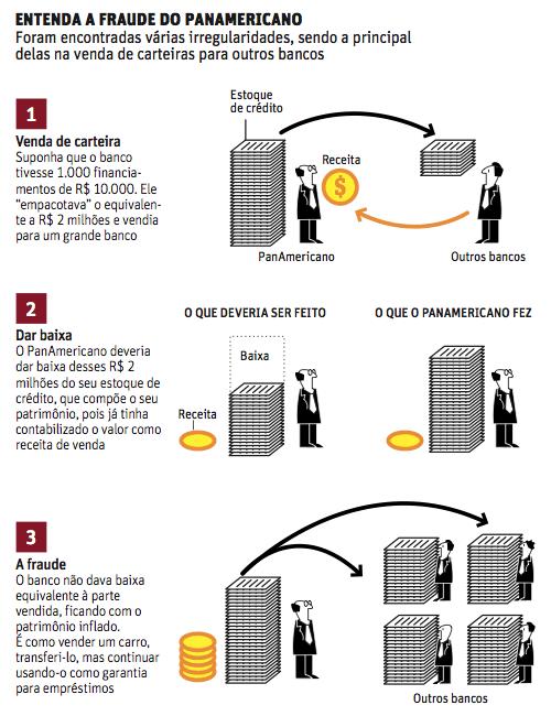 Entenda a fraude do PanAmericano (infográfico: Editoria de Arte/Folhapress)