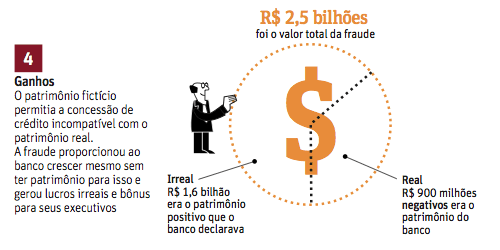 Patrimônio na fraude do PanAmericano (infográfico: Editoria de Arte/Folhapress)
